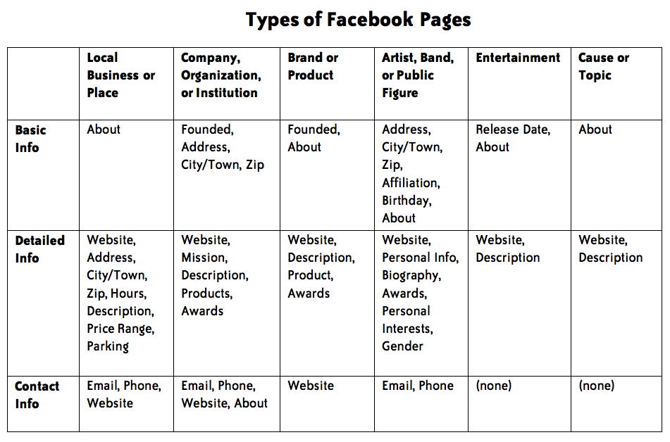 FB-Page-Categories